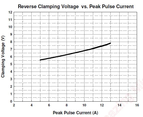 Figure 3 AZ1243-04F surge clamping voltage