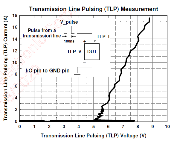 Figure 4.AZ1243-04F ESD clamping voltage