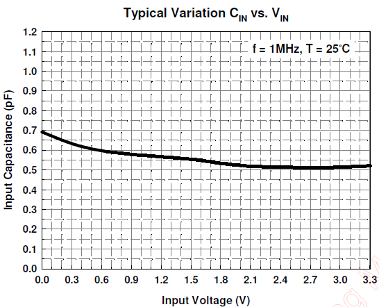 Figure 5 VDD=3.3V capacitance 0.5pF