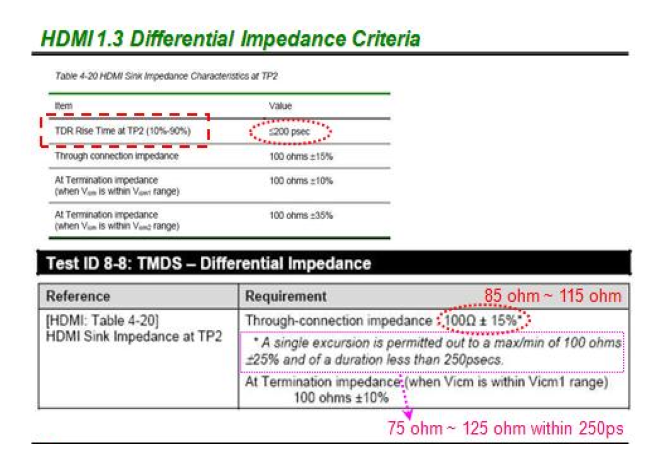 Figure.3 Specification of differential impedance for HDMI TMDS pair